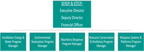 SERDP & ESTCP Program Office