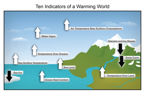 Ten Indicators of Climate Change