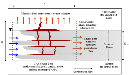 Chlorinated Aliphatic Hydrocarbon Source Zone Conceptualization Showing SZNA Mass Loss Rate Control Volume in Cross Section View