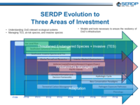 RC Evolution to Three Areas of Investment