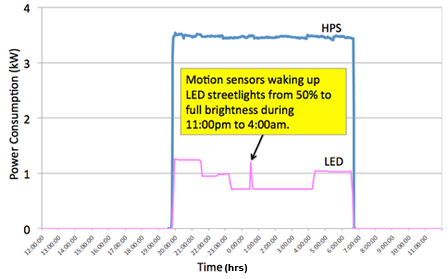 HPS vs LED Line Graph